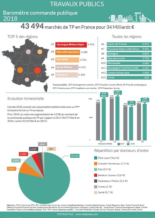 infographie commande publique des Travaux publics 2018
