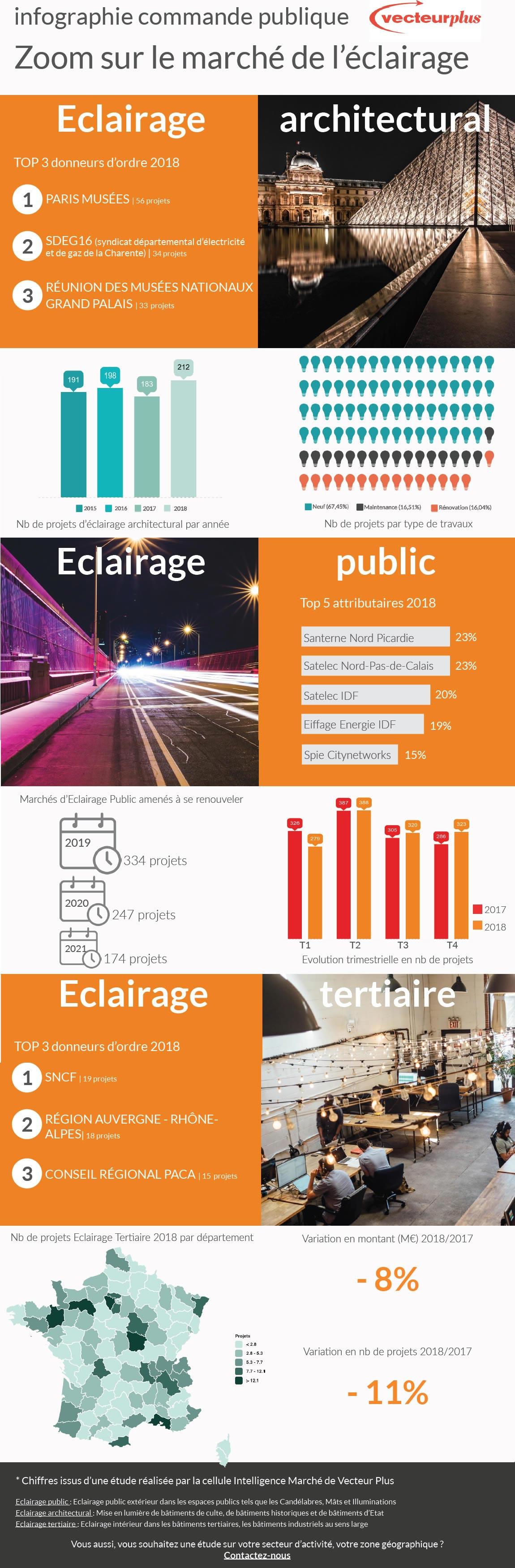 Infographie-Eclairage-2018-1