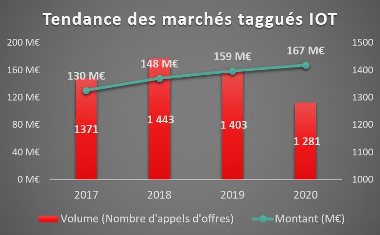 La commande publique des marchés IoT bénéficie d'une croissance positive entre 2017 et 2020 en terme de valeur passant de 130 M€ à 167 M€ (+ 22%). En volume de publications d'appels d'offres, la tendance était favorable entre 2017 et 2018 avec respectivement 1 371 et 1 443 marchés. Depuis 2019, ce secteur connait une baisse en volume de publications d'appels d'offres (- 11%).