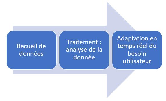 Illustration de l'utilisation des données de la Smart city ;: recueil de données, traitement et analyse, adaptation en temps réel du besoin utilisateur